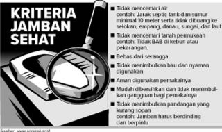 300 KK di Semarang Belum Punya Jamban