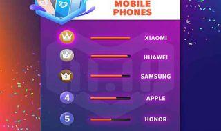 Xiaomi Pocophone, Xiaomi Kalah Populer, Xiaomi Popok Bayi