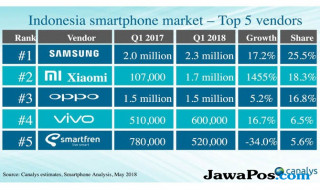 Xiaomi Indonesia, pasar smartphone indonesia, market share smartphone