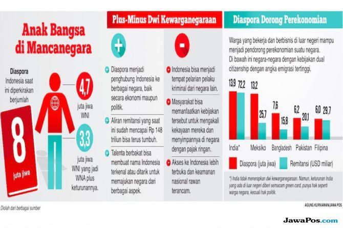 Menimbang Baik Buruk Dwi Kewarganegaraan, karena Indonesia Butuh Diaspora