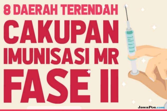 Isu Halal-Haram Jadi Penyebab Vaksinasi MR di Sumut Baru 39,9 Persen