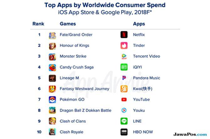 Unduhan Aplikasi dan Games Meningkat 10 Persen Sepanjang 2018