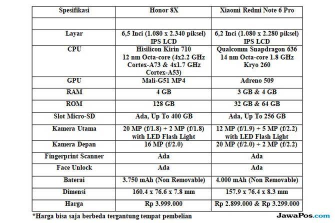 Honor 8X, Xiaomi Redmi Note 6 Pro, Honor Vs Xiaomi