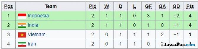 Piala Asia U-16 2018, Timnas U-16, Timnas U-16 Indonesia, Vietnam