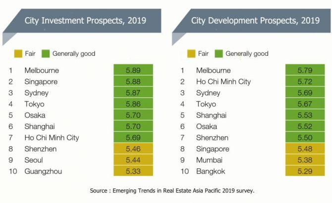 Melbourne Menjadi Destinasi Nomor 1 untuk Berinvestasi di 2019