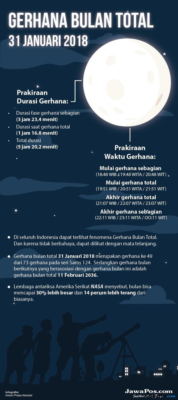 7 Lokasi Ini Tempat Nonton Gratis Gerhana Bulan Total