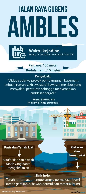 Analisis Tim Ahli Gedung dan Bangunan soal Ambles Jalan Gubeng