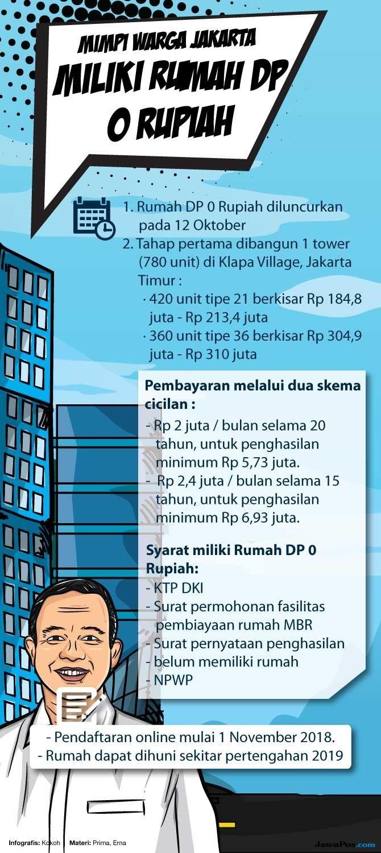 Anies Akui Rumah DP 0 Rupiah Bukan Untuk Warga Miskin