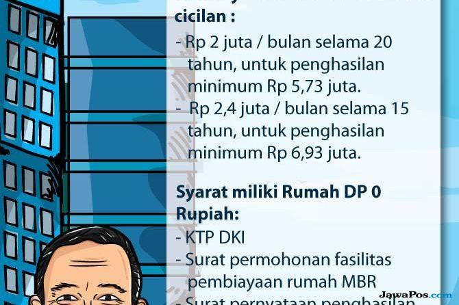 Bangun 780 Unit, Segini Harga Rumah DP 0 Rupiah di Rusunami Samawa