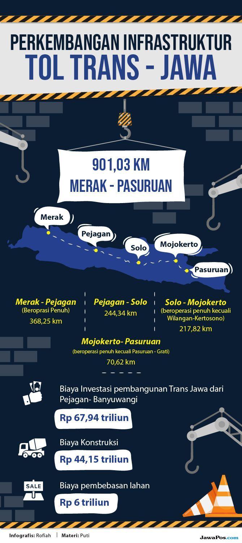 Catat! Ada Tarif Tol Gratis di trans-Jawa