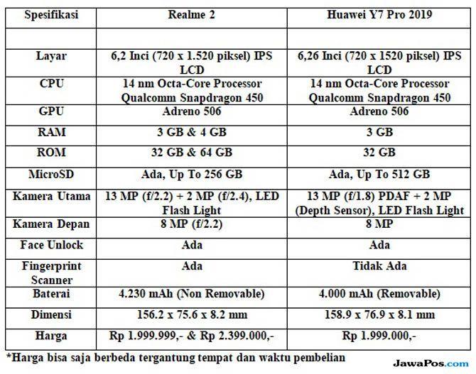Huawei Realme, Huawei Y7 Pro 2019, Realme 2