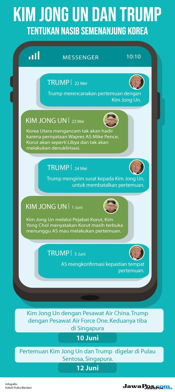 Dikontrol Ketat, Media Korut Telat Siarkan KTT Kim-Trump