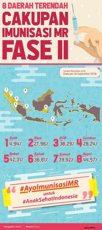 Diskes Riau Gandeng Berbagai Pihak Agar Imunisasi MR Capai Target