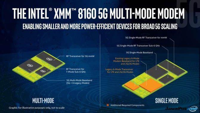 Intel Modem 5G, Intel XMM 8160, Intel iPhone 2019