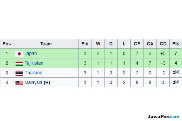 Piala Asia U-16 2018, Malaysia, Thailand, Jepang, Tajikistan, Malaysia tidak lolos ke perempat final, Ganyang Malaysia