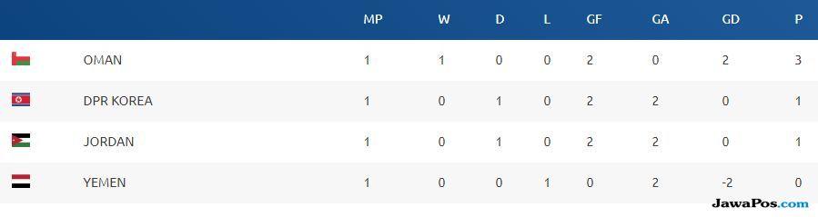 Piala Asia U-16 2018, Oman, Klasemen Sementara Grup B, Klasemen Grup B