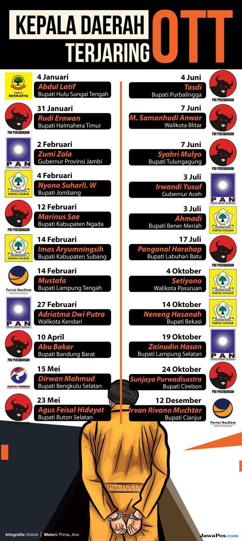 Kronologi OTT Bupati Cianjur Cs, Dari Masjid Agung sampai Pendopo