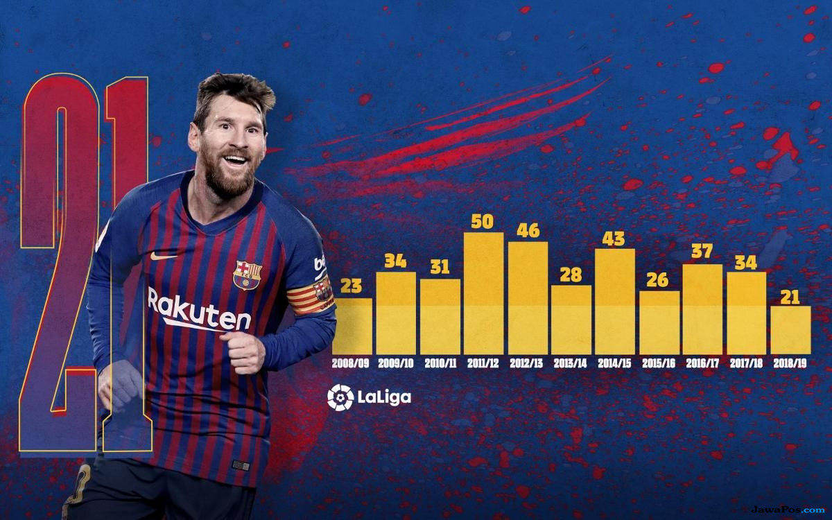 Lionel Messi, Barcelona, Ernesto Valverde