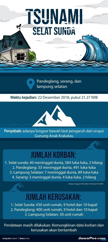 Tsunami anyer, tsunami tanjung lesung, korban tsunami