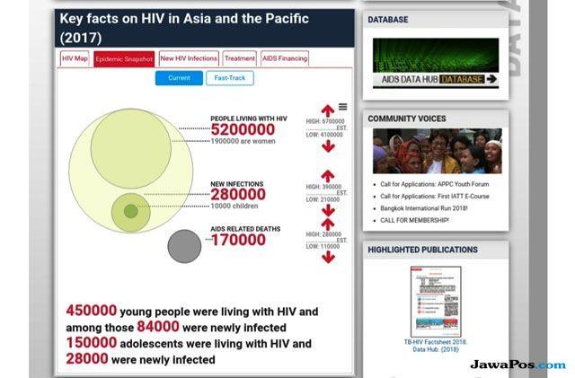 Perangi HIV AIDS dengan Jauhi Risiko Penularannya
