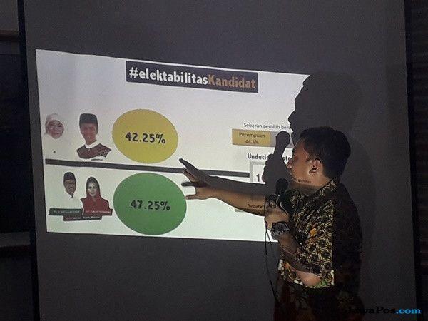 Survei Fisip Unair, Saifullah Yusuf Unggul 47,5 persen