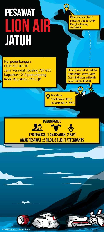 Tiga Anak Buah Jonan Jadi Penumpang Lion Air JT-610