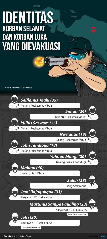 Infografis penembakan di Papua